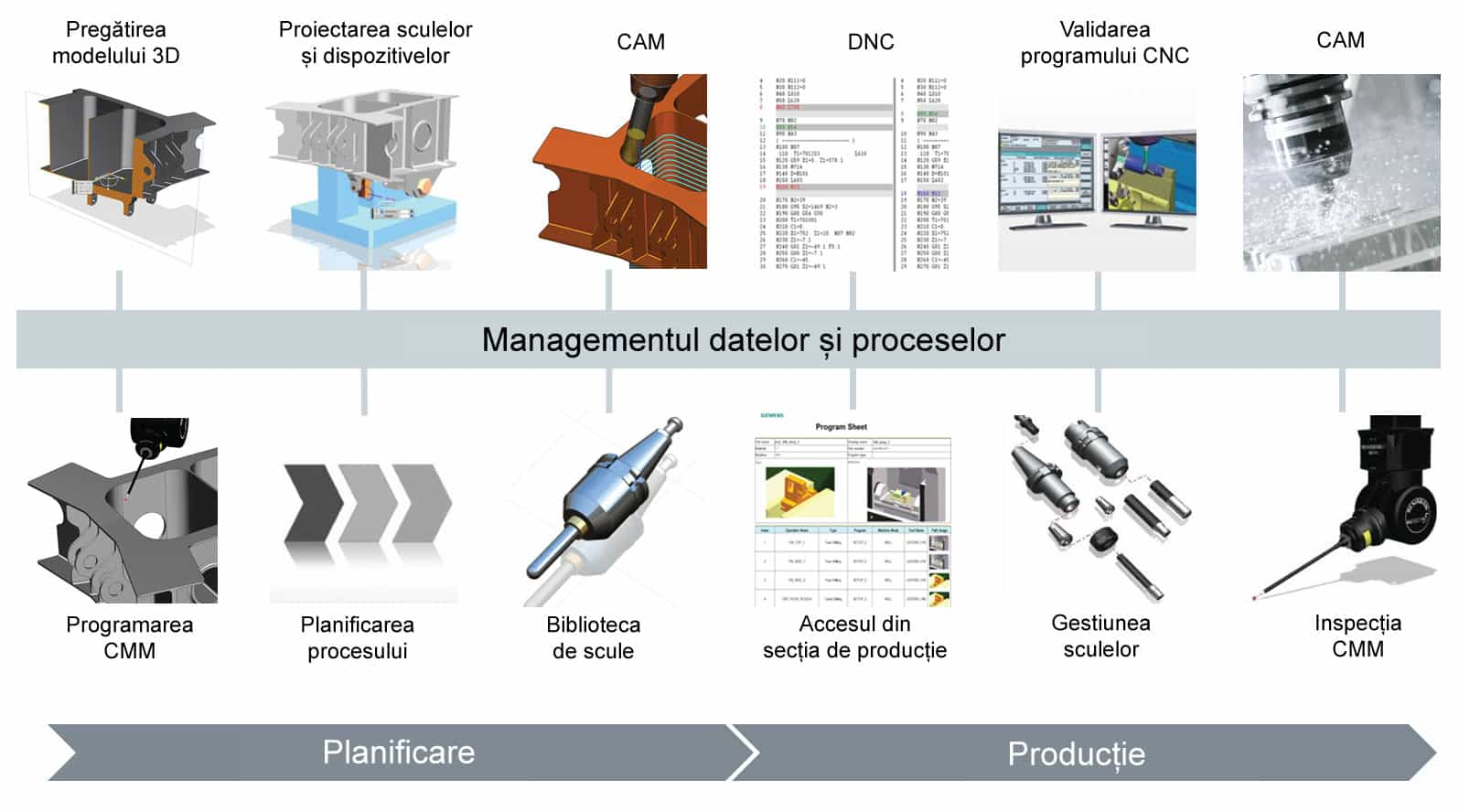 Industry 4.0 - Smart Manufacturing