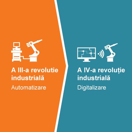 Cercetare Dezvoltare Industry 4.0