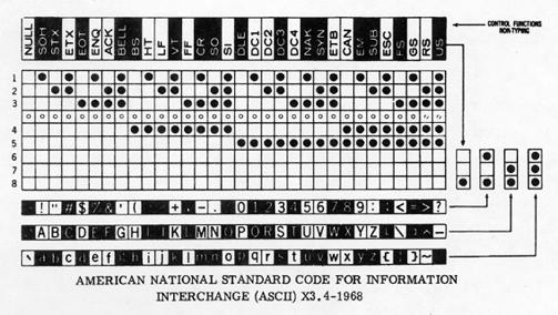 Program standard NC