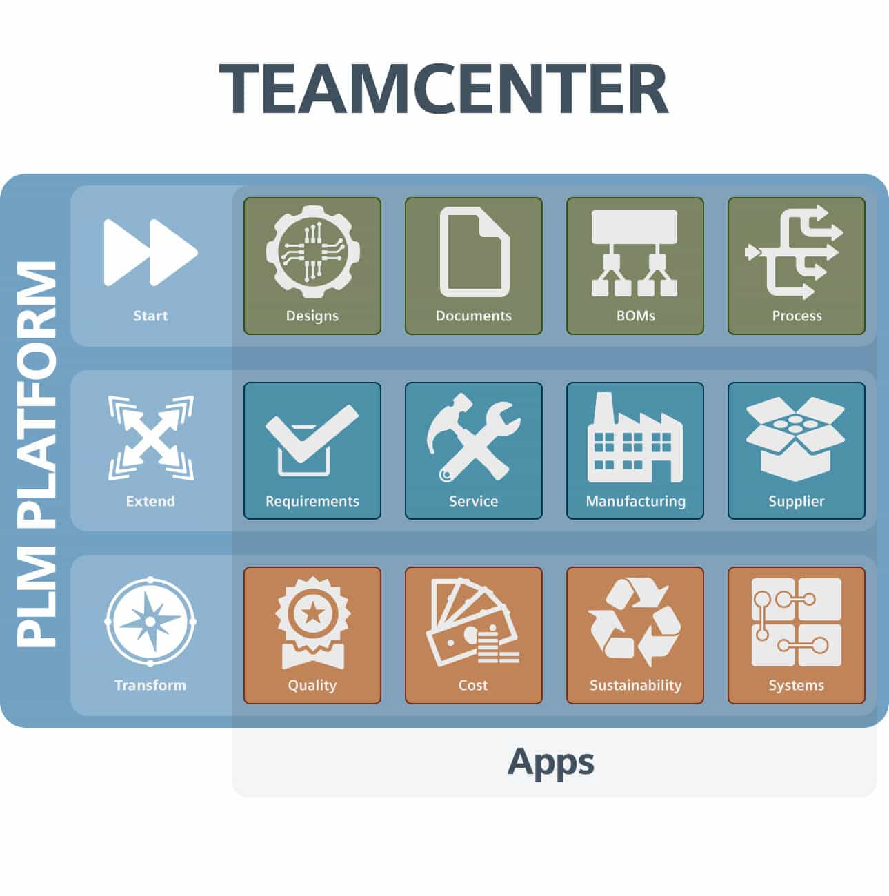 Siemens Teamcenter PLM