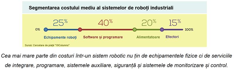Programarea roboților industriali