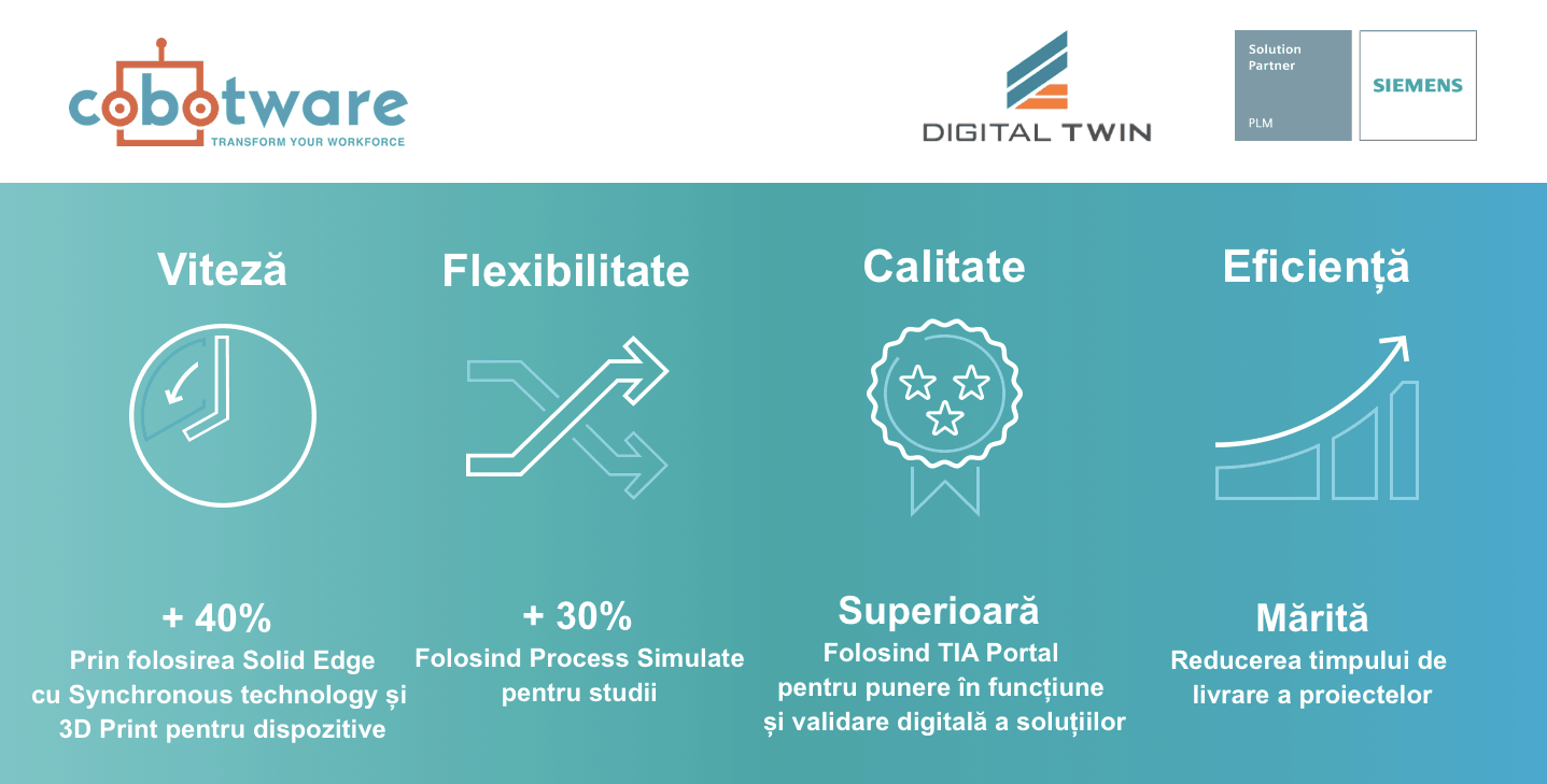cobotware-beneficii-solutii-siemens-digital-twin-solidedge-process-simulate-tia-portal