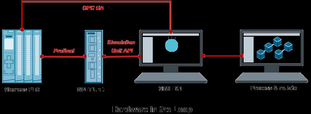 VIrtual Commissioning folosind metoda Hardware in the loop cu Siemens Process SImulate