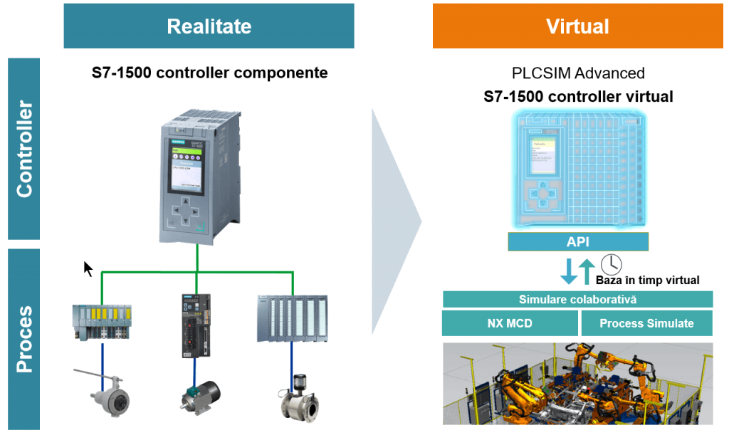 Siemens Virtual Commissioning software in the loop Realitate vs virtual