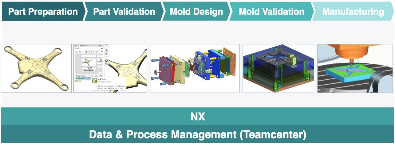 process-automatizare-proiectare-productie-matrite-si-stante