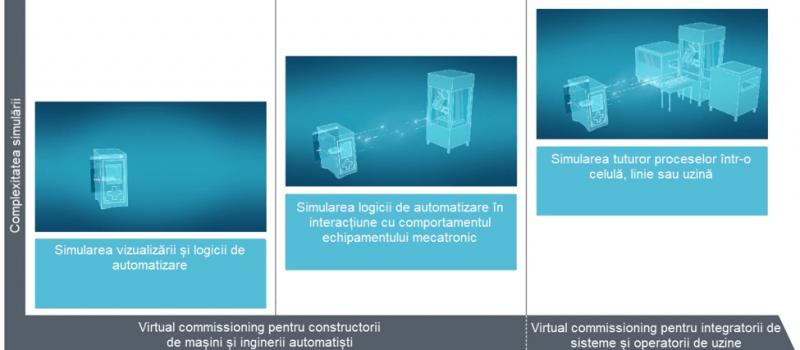 Cum se deruleaza procesul de punere in functiune virtuala